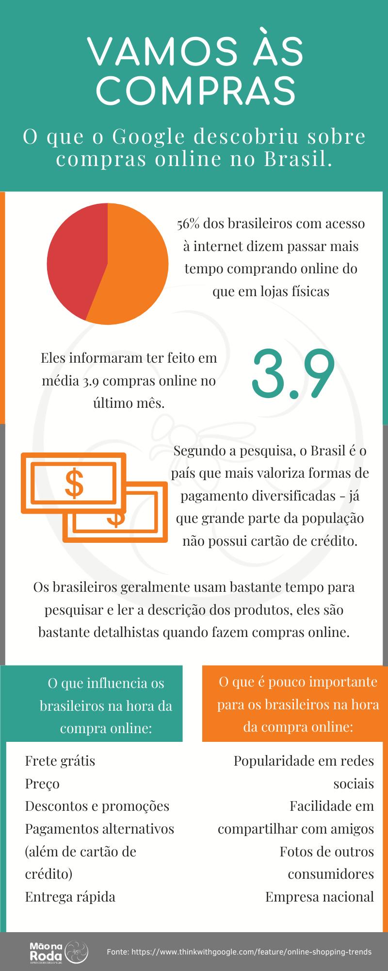 Vamos às compras - um infográfico sobre o que o Google descobriu sobre compras online no Brasil.